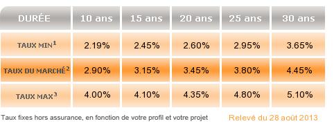 barometre-taux-marche_png-septembre-2013.png